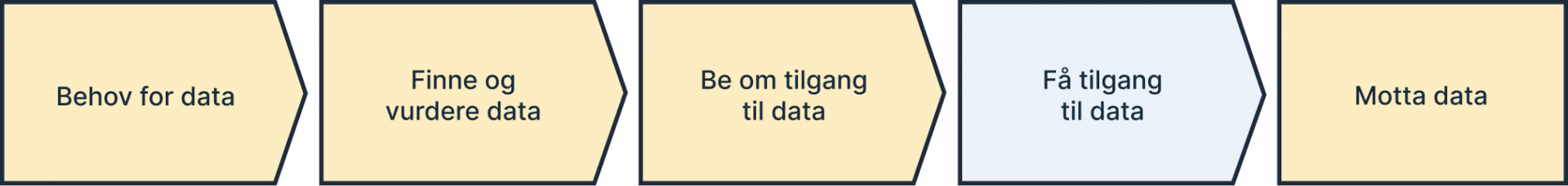 Behov for data, prosess - Steg 4 Få tilgang til data